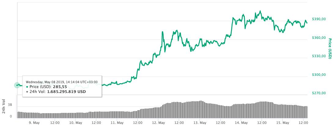 Bitcoin Cash Fiyatı