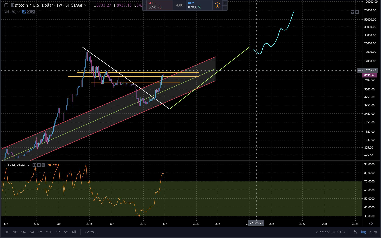 Bitcoin Fiyat Analizi - 3