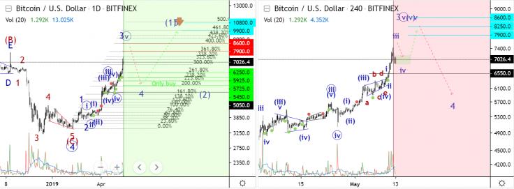 Bitcoin Fiyat Tahmini - 2