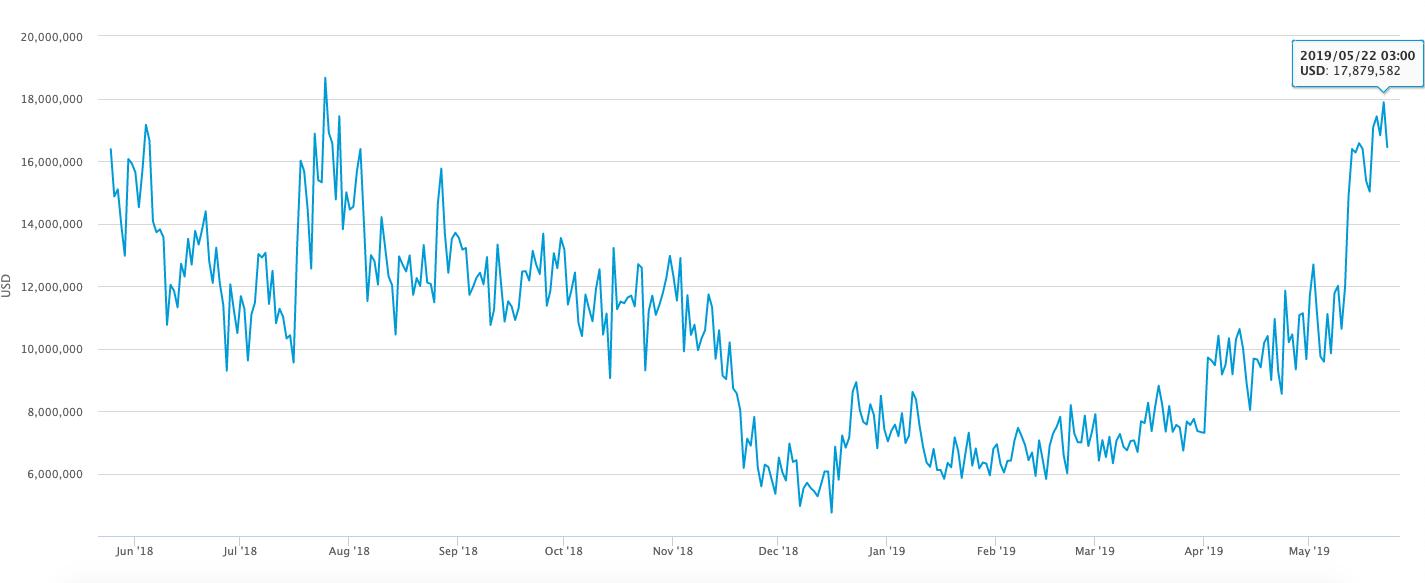 Bitcoin Madencilik Gelirleri