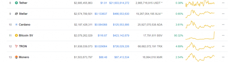 Bitcoin SV Fiyatı