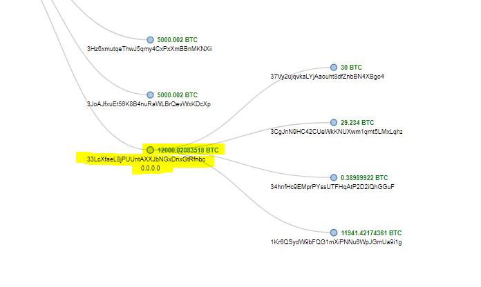 Bitcoin Transfer İşlemi