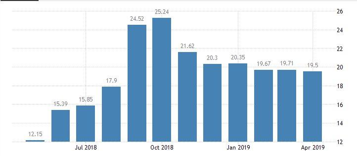 Türkiye Enflasyon Oranı