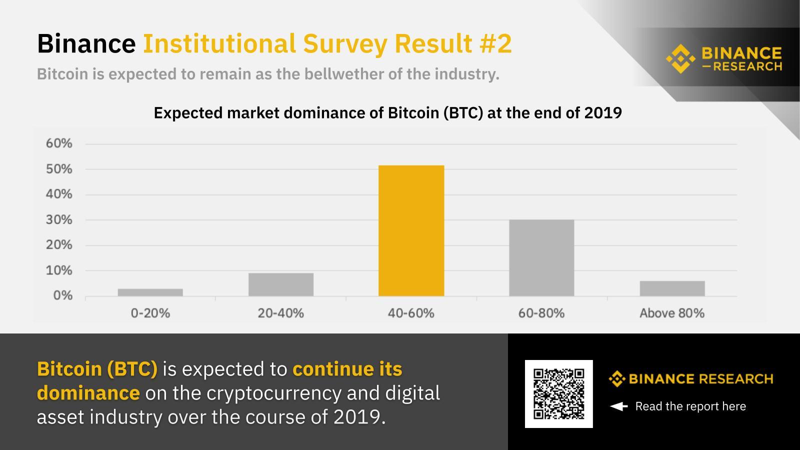 Binance Bitcoin Hakimiyeti