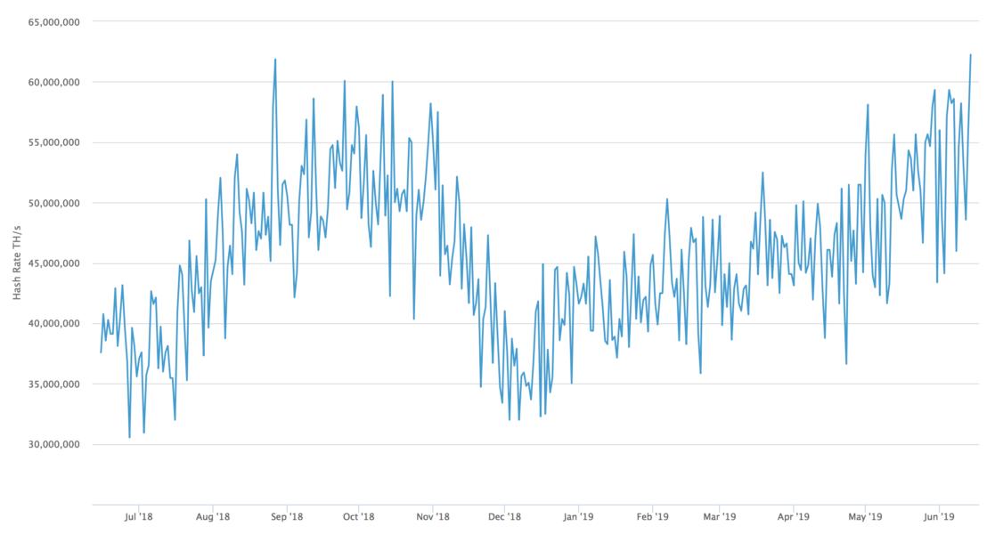 Bitcoin Hashrate Değeri