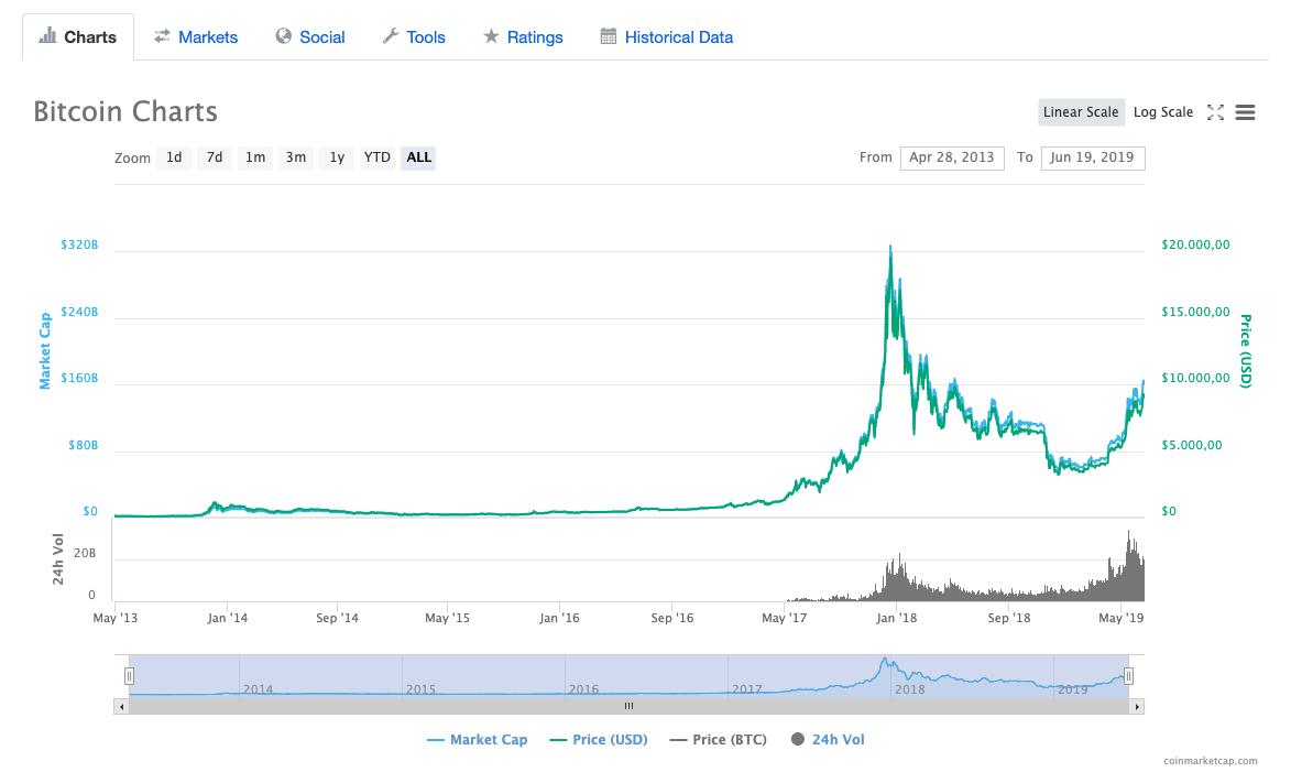 CoinMarketCap Bitcoin Grafiği