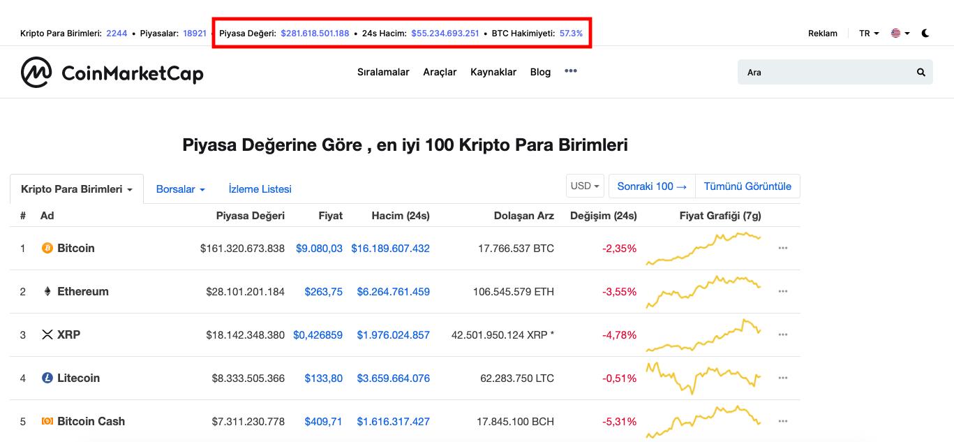 CoinMarketCap Nedir? - 1