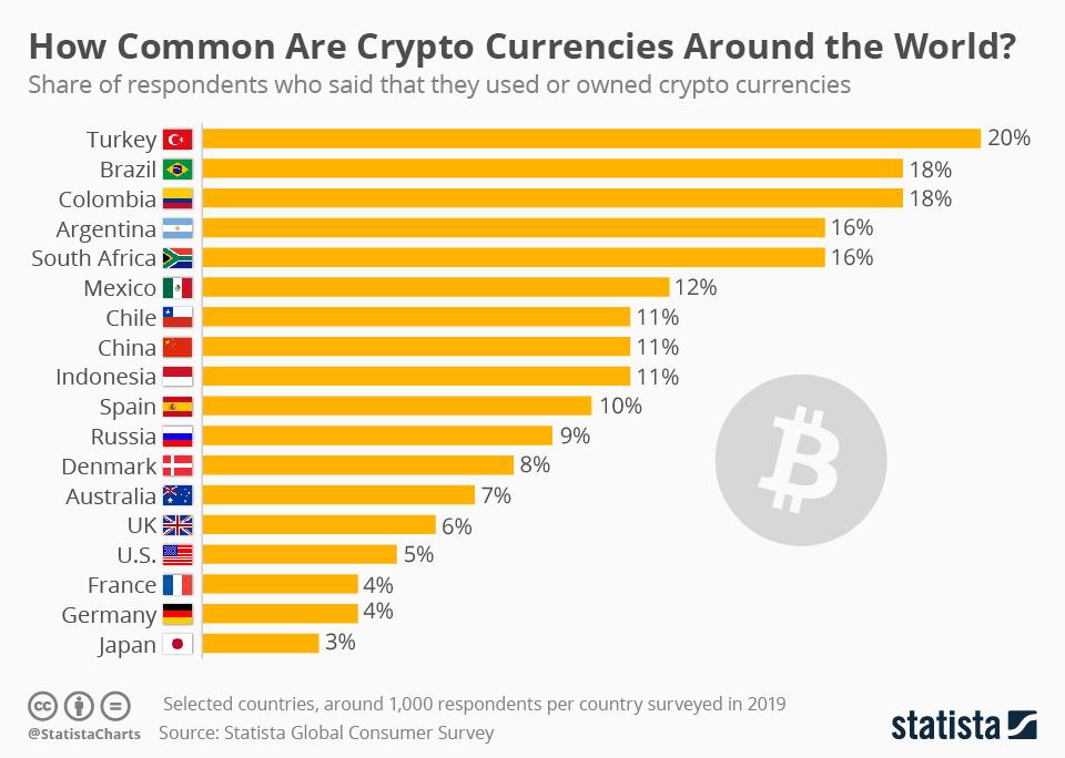 Dünyadaki Kripto Para Kullanımı Türkiye
