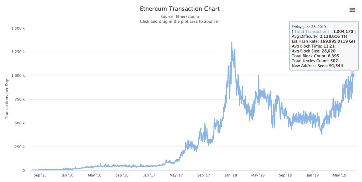 Ethereum (ETH) ağındaki günlük işlem sayısı