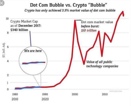 Kripto Para Piyasası ve Dot Com Balonu