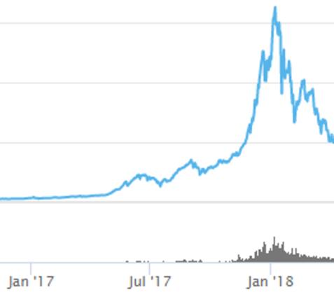 Kripto Para Piyasasının Değeri