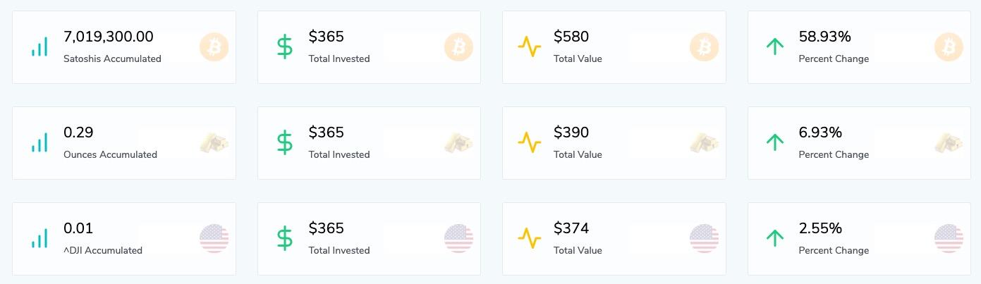 Altın dolar ve Bitcoin