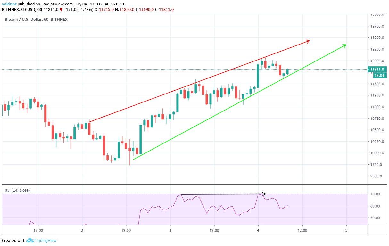 BTC Fiyat Analizi 4 Temmuz 2019