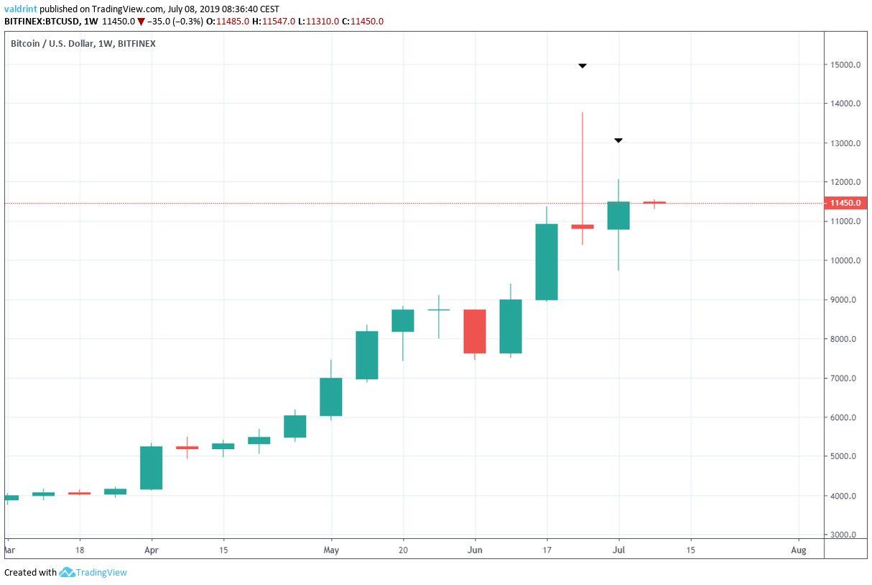 BTC Fiyat Analizi