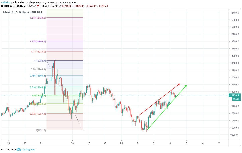 Bitcoin BTC Fiyat Analizi 4 Temmuz 2019
