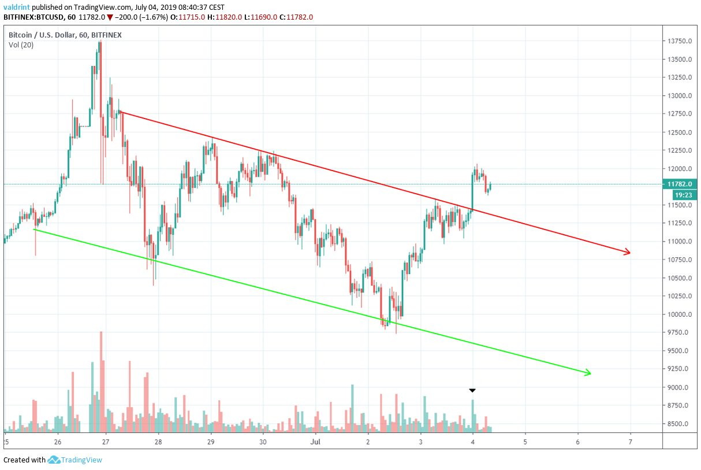 Bitcoin Fiyat Analizi 4 Temmuz 2019