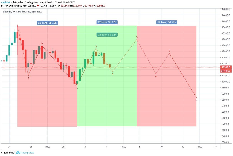 Bitcoin Fiyat Dalgalanması