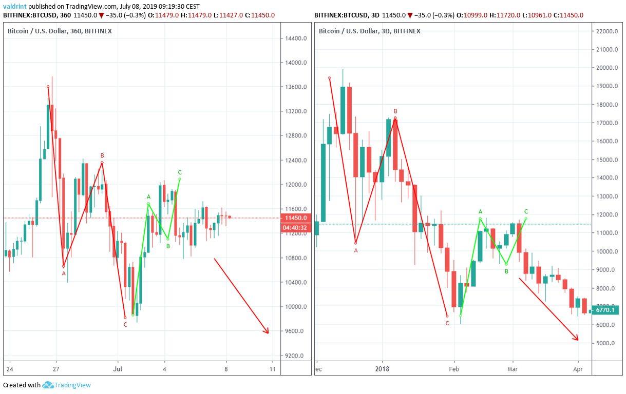 Bitcoin Fiyat Karşılaştırma