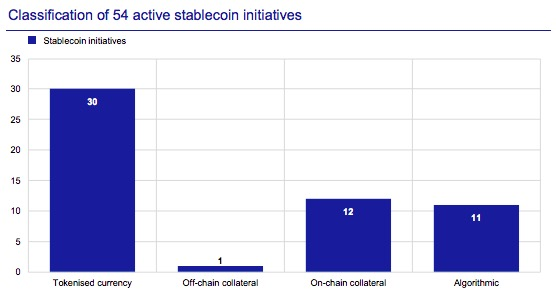 Avrupa Merkez Bankası Stablecoin Raporu