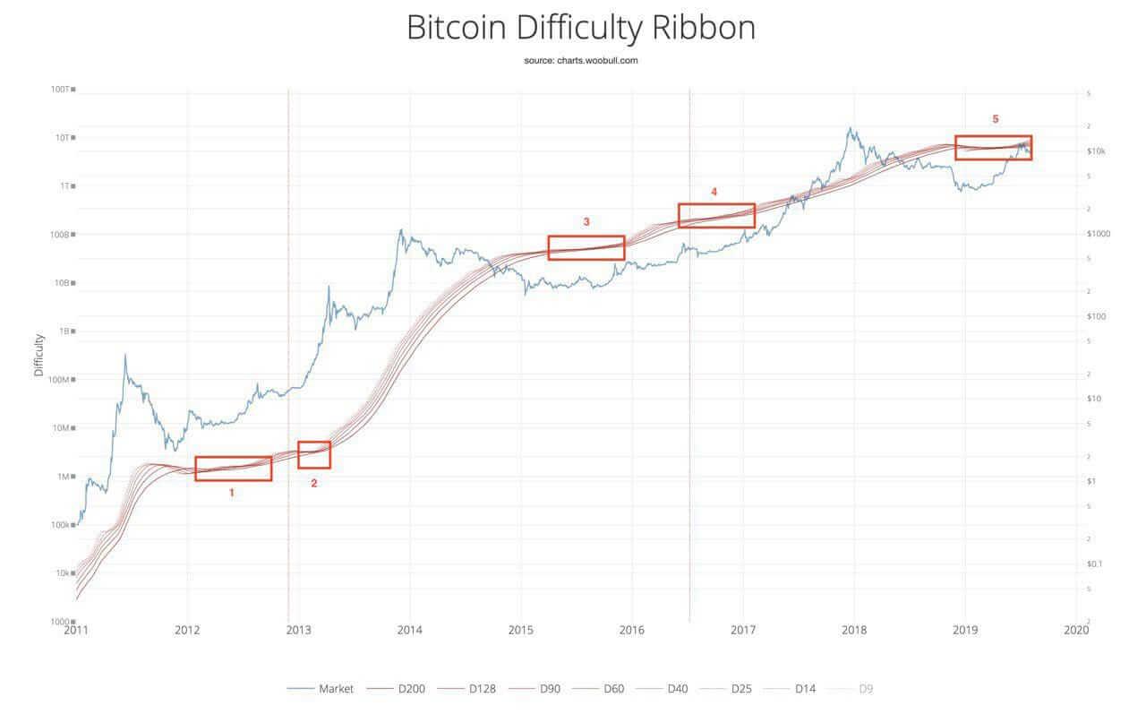 Bitcoin Zorluğu