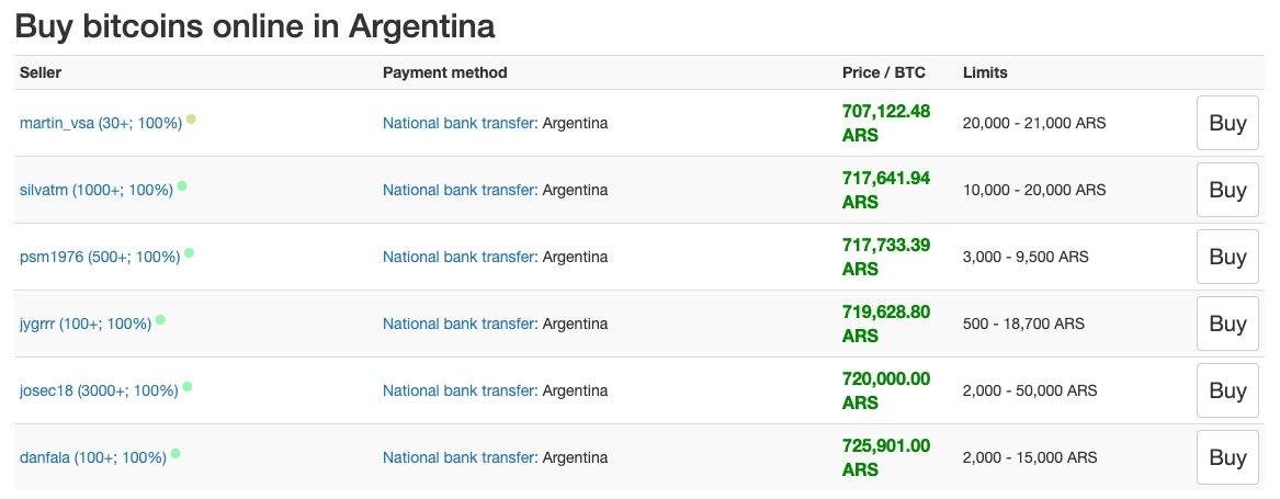 Bitcoin Arjantin