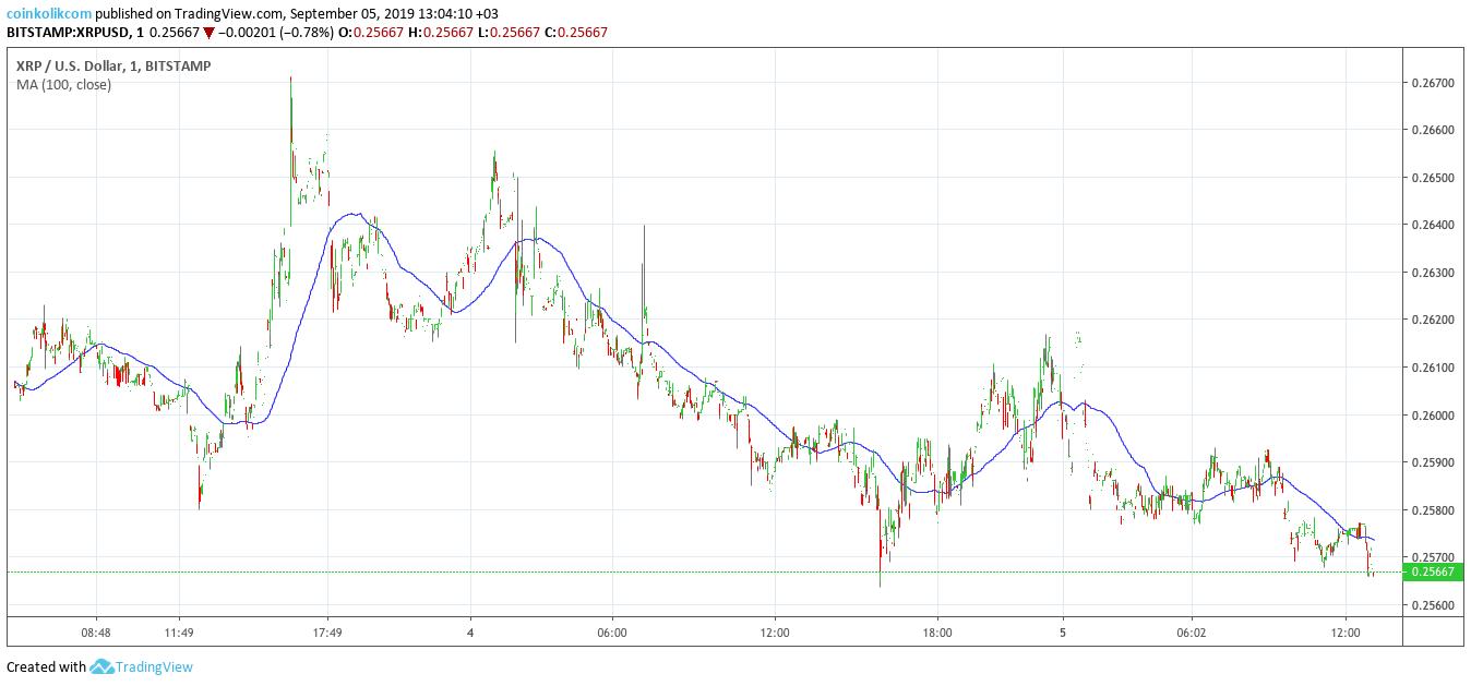 Ripple (XRP) Fiyat Analizi 5 Eylül 2019