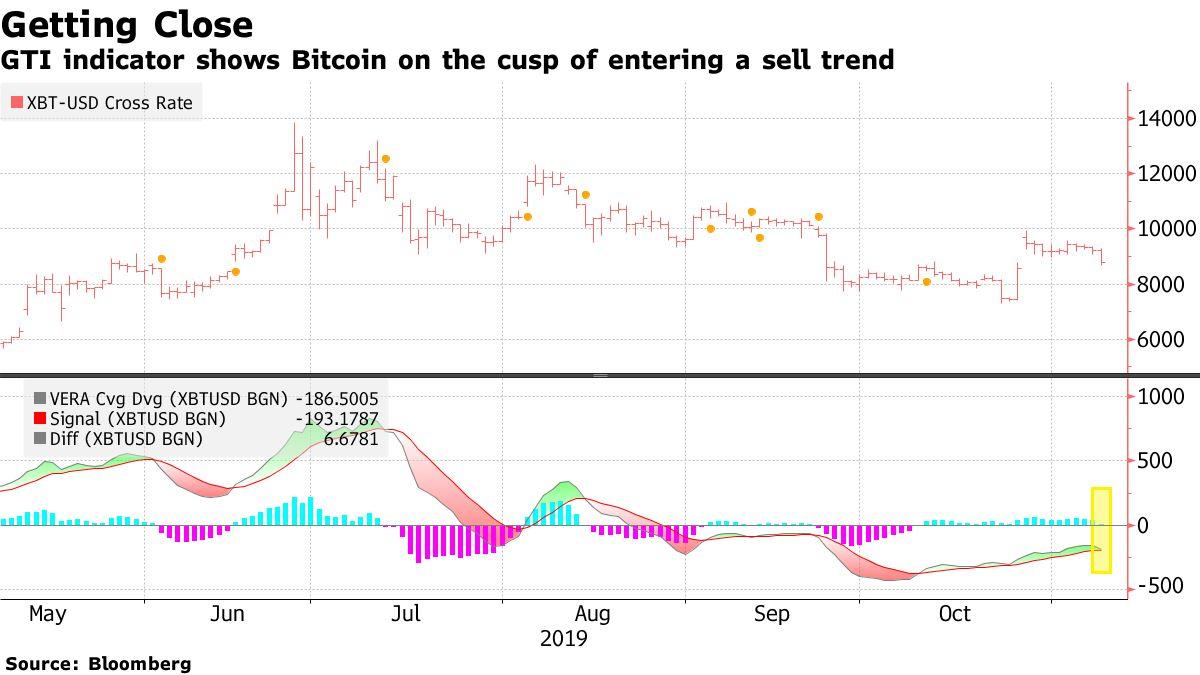 Bitcoin Fiyatı 8.000 Dolar