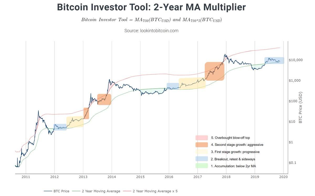 Bitcoin Fiyat Döngüsü Aşamaları