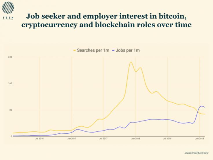 Bitcoin İş İlanı