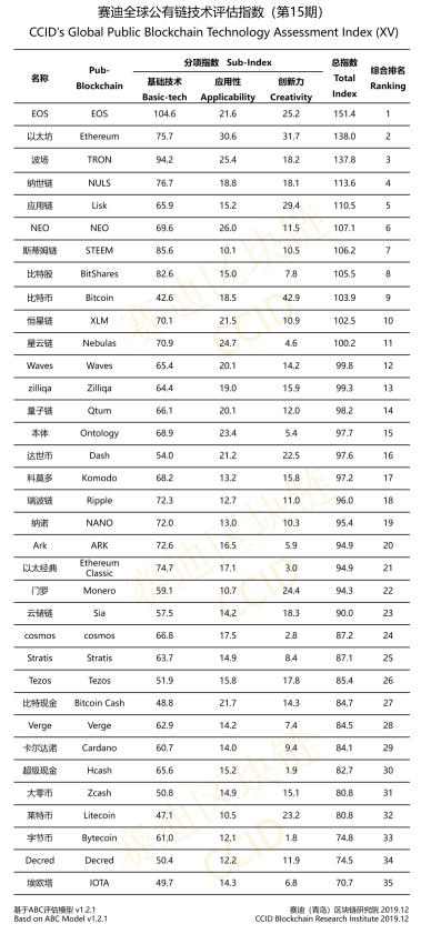 Çin Kripto Para Birimi Sıralaması