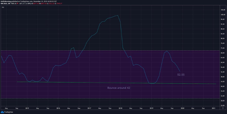 Atlık Bitcoin RSI Göstergesi