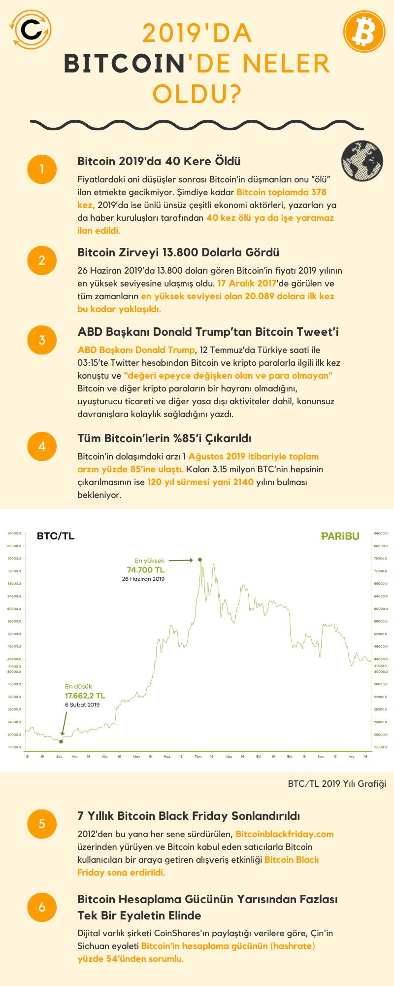 Bitcoin - 2019 İnfografik - 1