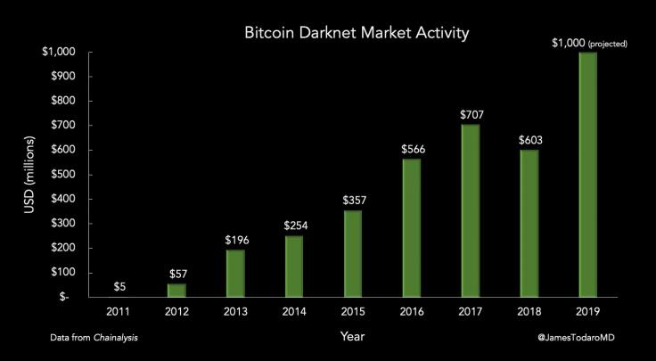 Bitcoin Karanlık Ağ