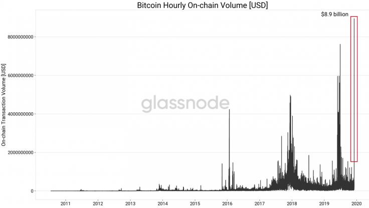 Bitcoin on-chain işlemi