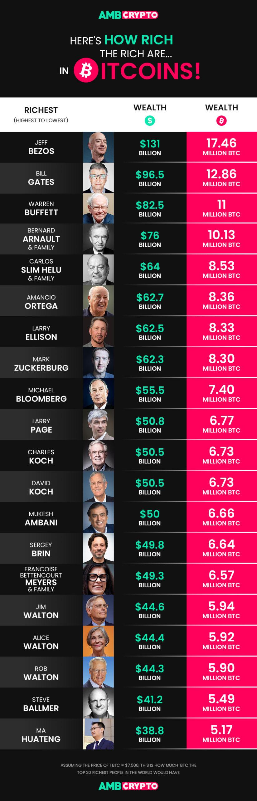 Dünyanın En Zengin İsimleri Bitcoin BTC