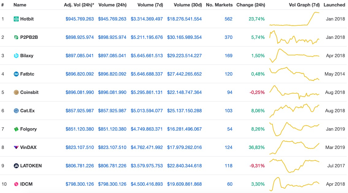 En Büyük Kripto Para Borsaları