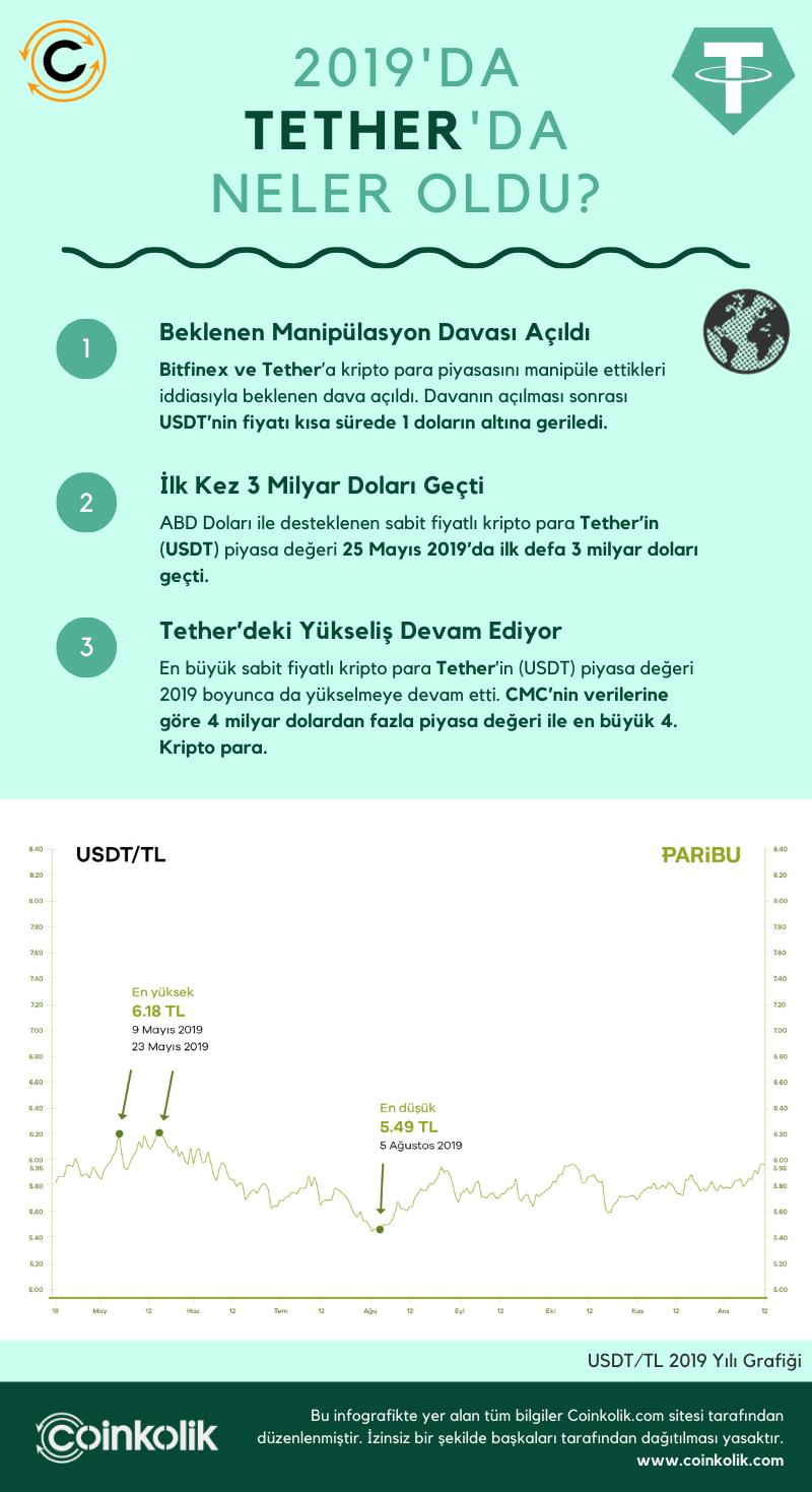 Tether - İnfografik 2019