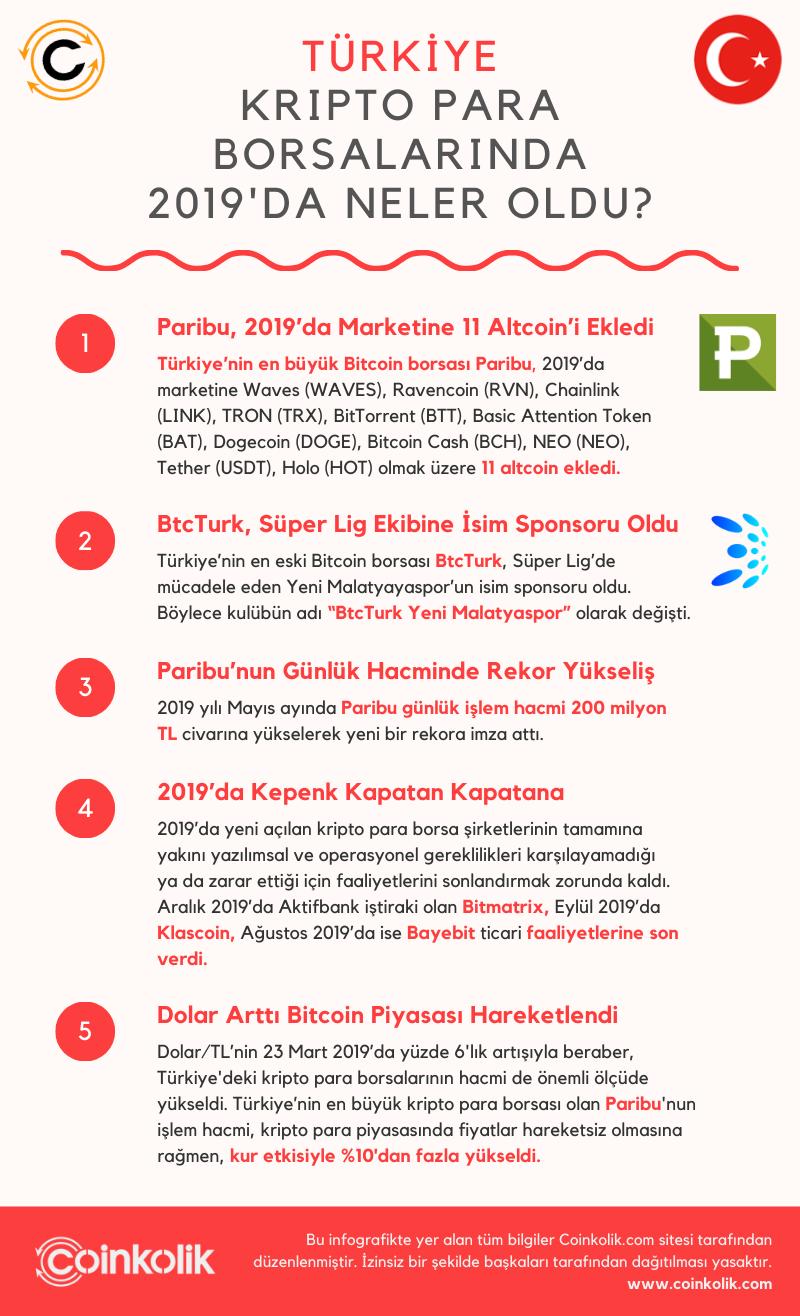 Türk Borsaları - 2019 İnfografik