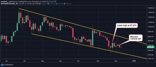 bitcoin üç günlük grafik