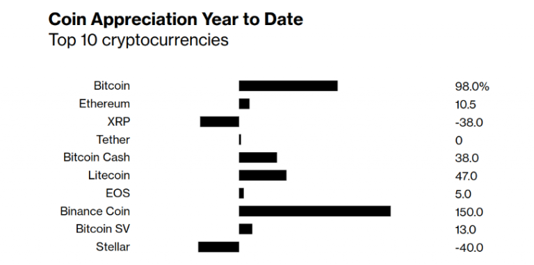 Kaynak: Bloomberg