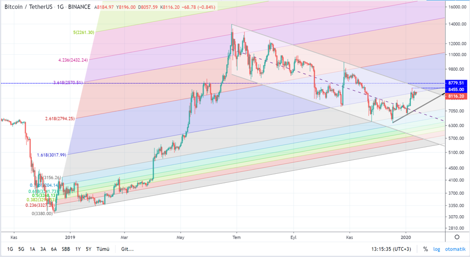 Bitcoin Fiyat Analizi 1