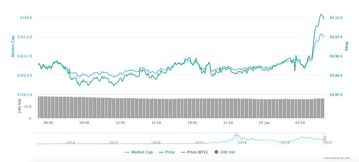 Bitcoin'in Fiyatı