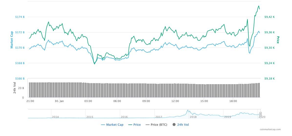CoinMarketCap Bitcoin Fiyatı