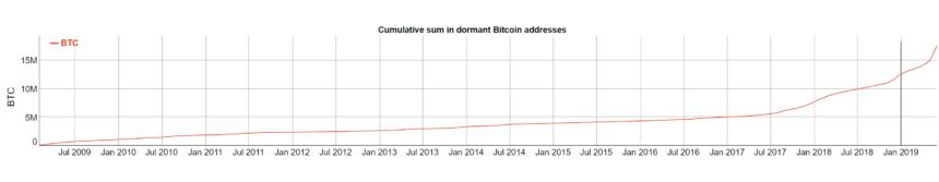 Hareketsiz Bitcoin