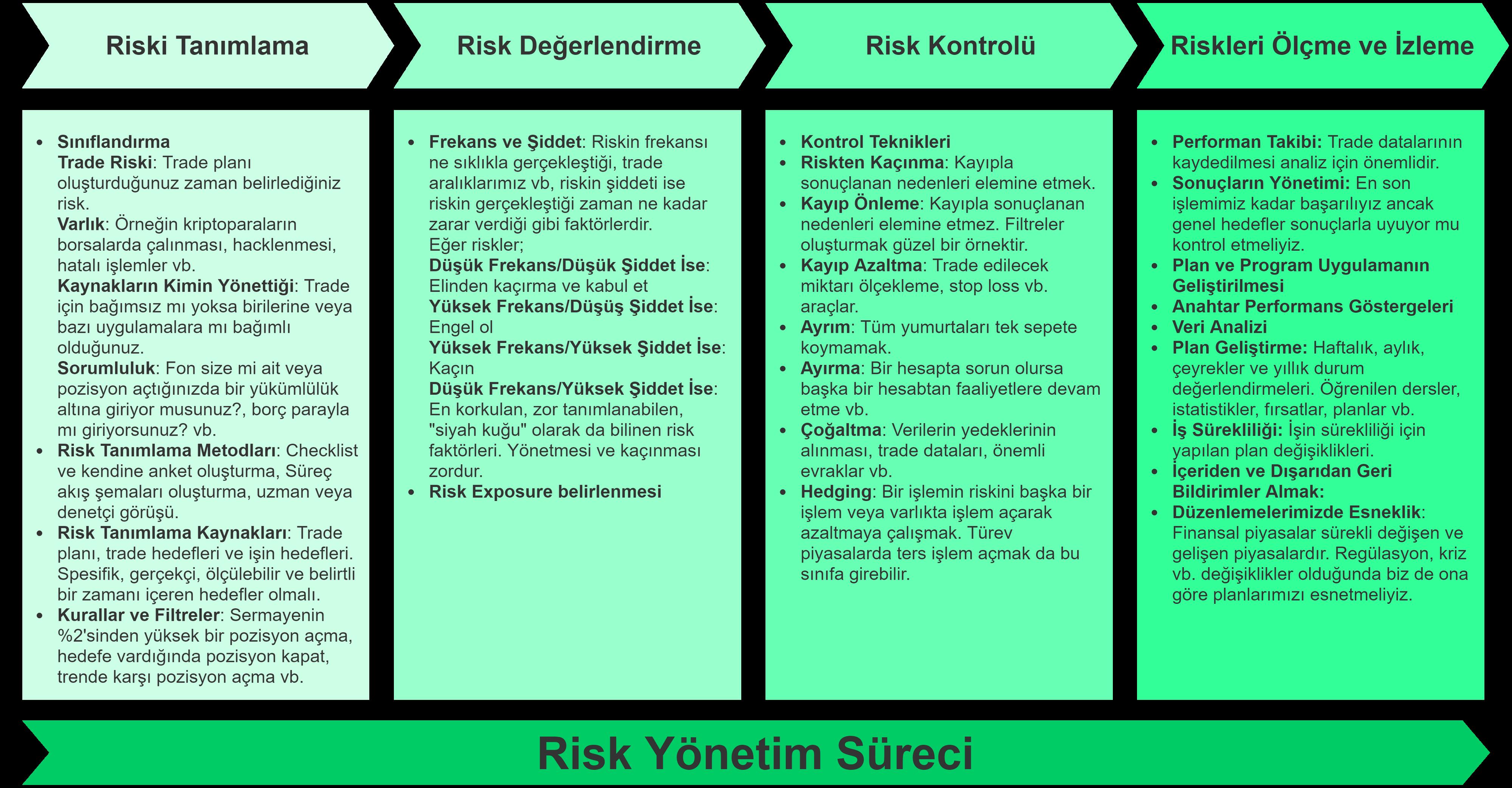 Kripto Paralar Risk Yönetimi