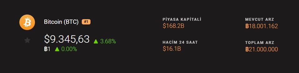 bitcoin 9 bin 300 dolar
