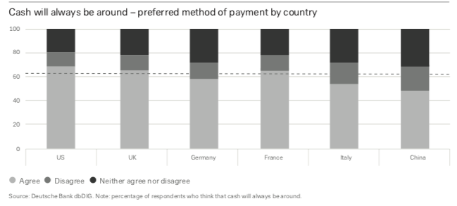 bitcoin nakit para yerine geçemeyecek anket
