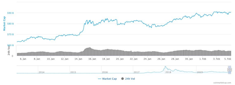 Altcoinlerin Piyasa Değeri 5 Şubat 2020