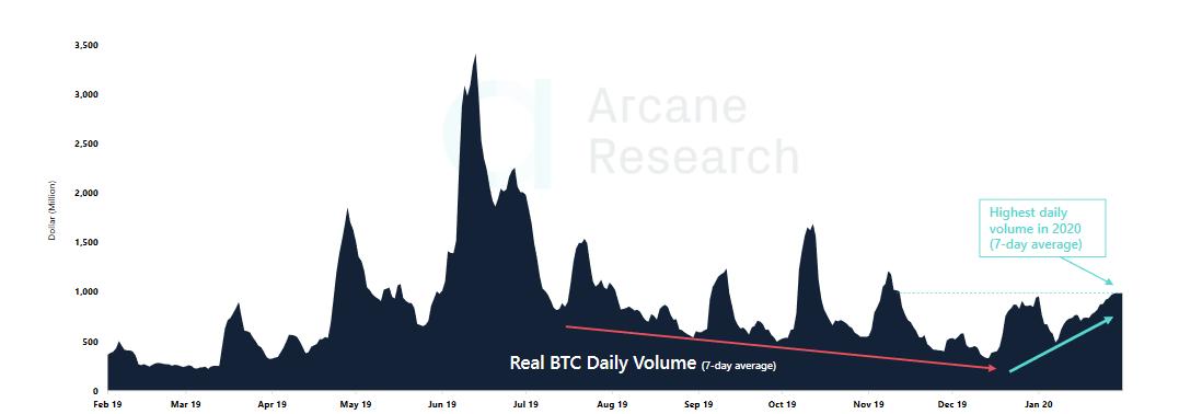 Arca Bitcoin Günlük Ortalama Hacim