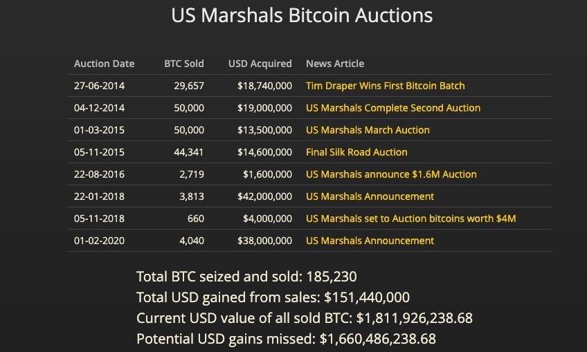 Bitcoin Açık Artırma